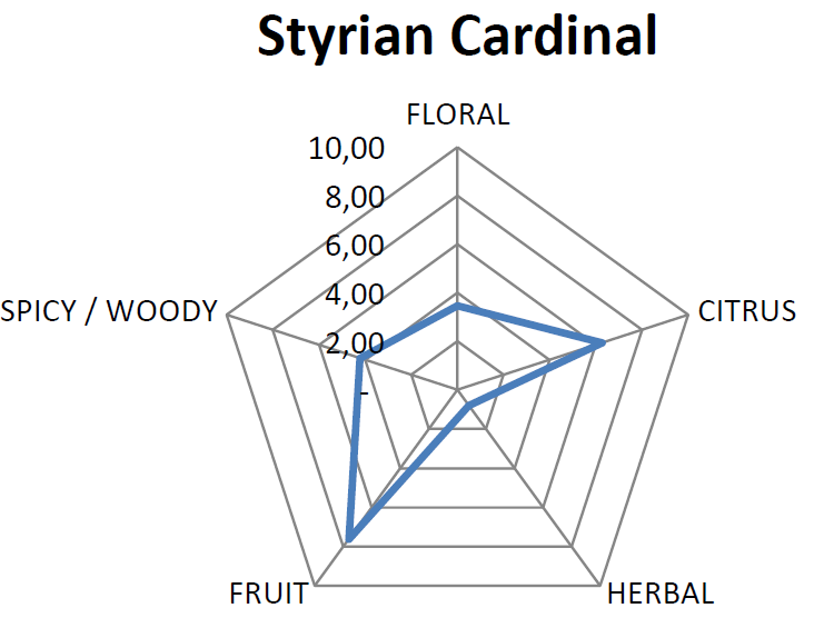 Essential Oil Pentagram for Cardinal