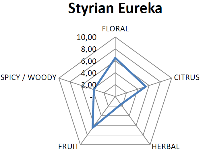 Essential Oil Pentagram for Eureka