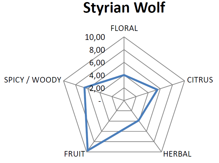 Essential Oil Pentagram for Wolf
